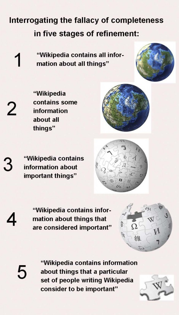 WikiGlobes